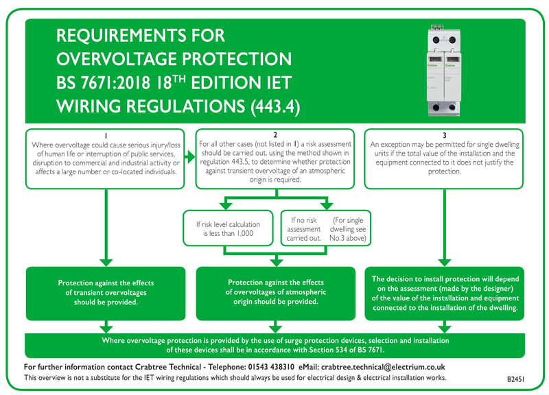 18th Edition SPD Requirements